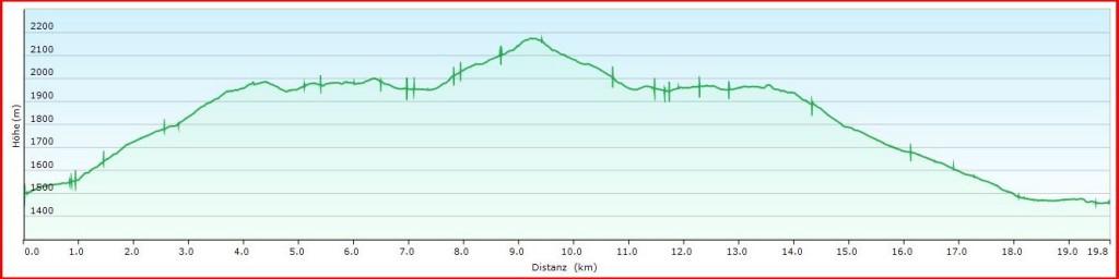 Streckenlänge ca. 20 km; 900 m auf- und abwärts